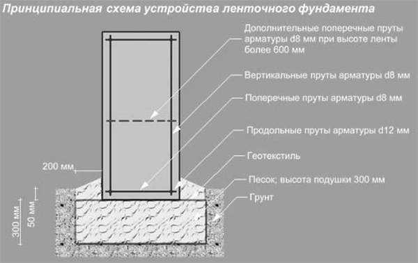 Ленточный фундамент для забора под ключ калькулятор Люберецкий район