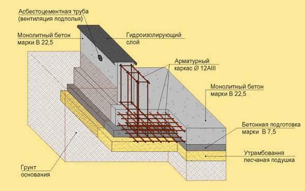 какой толщины можно делать фундамент ежели пятку