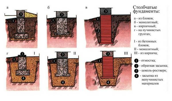 legkiy-fundament-vybor-tipa-2.jpg