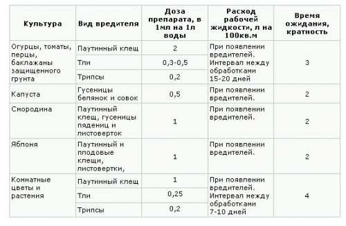 меньше в каких прорциях разводить уксусус опрыснуть капусту Николаевна 2016-12-19 2014
