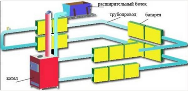 Установка батарей отопления на балконе