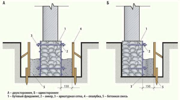Укрепление фундамента пошаговая инструкция