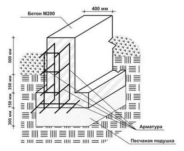 Расчет ленточного фундамента для дома из газобетона в Химках
